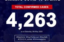 Ghana's confirmed cases of COVID-19 now at 4,263